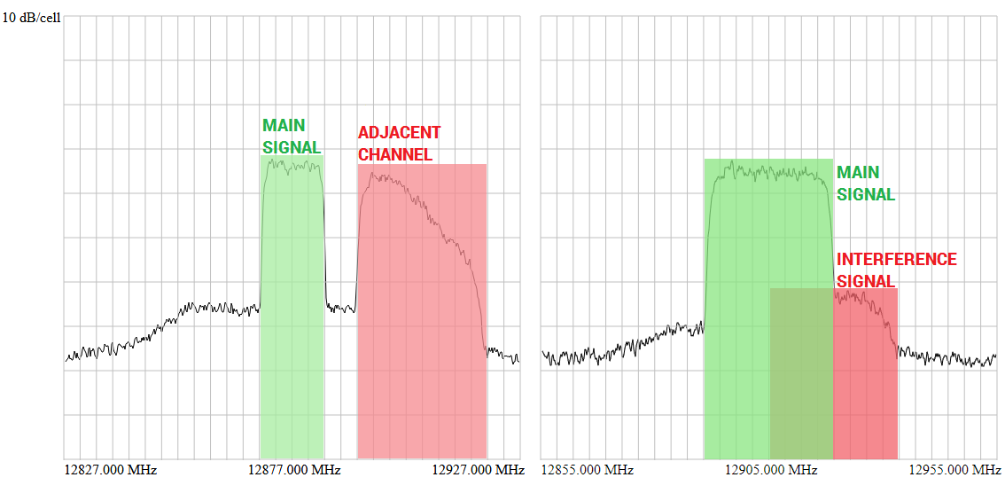 Interference by the adjacent channel will occur if main signal bandwidth increases (left). Adjacent channel overlaps with main signal and creates co-channel interference (right).