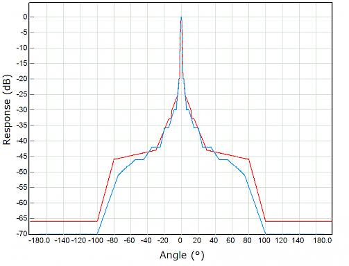 Fig.3 Antenna response (dB down from gain value) comparison between Class 2 antenna (red) and Class 3 antenna (blue).